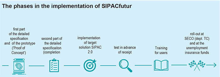 Phases in the implementation of SIPACfutur